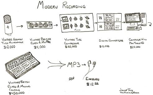 Moderní nahrávání