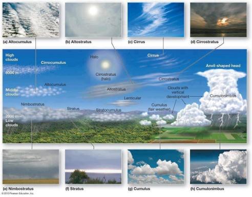 Názvy mraků