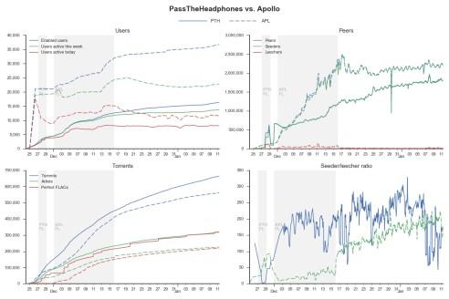 PTH vs APL